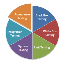Types Of Software Testing Various Types Of Software Testing Scholaropedia