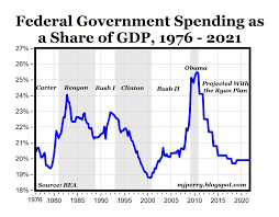 Federal Spending Chart 2011 Chart Of The Day Federal Spending Share Of Gdp American