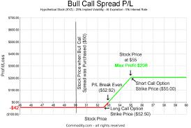 Corn Spread Charts Bull Call Spread Onlinetradingconcepts Com