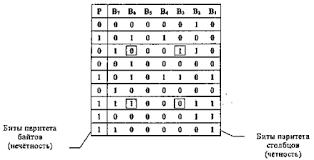Вертикальный и горизонтальный контроль по паритету Его отличие состоит в том что исходные данные рассматриваются в виде матрицы строки которой составляют байты данных Контрольный разряд подсчитывается