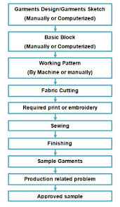 Garment Production Process Flow Chart Manufacturing Process Of Garments Sample Ordnur