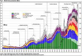 Gold Mining Decline Gold News