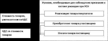 Расходы на товары в УСН audit it ru 3 Позиция Минфина РФ