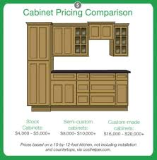 cost to install new kitchen cabinets. Installing New Kitchen Cabinets. Cabinet Pricing Graphic Cost To Install Cabinets