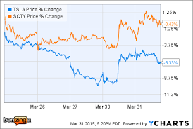 Solarcity And Tesla Have Closer Correlation Than Some Oil