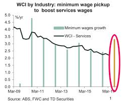 Australian Wage Growth Chart 2 Charts That Show Australian Wage Growth And Interest Rates