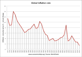 Chinese Wage Inflation Chart Fall In Global Inflation Rates Economics Help