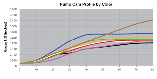 Skillful Holley Accelerator Pump Cam Chart Holley