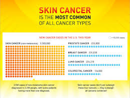 Skin Cancer Chart Skin Cancer In Arizona Skin Cancer Institute