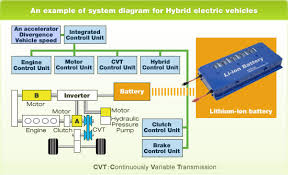 lithium ion batteries for hybrid electric vehicles environmental image an example of system diagram for hybrid electric vehicles