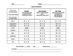 Expected Behavior Chart