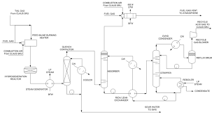 images of p id process and instrumentation diagram   diagramsprocess control basics the piping and instrumentation diagram