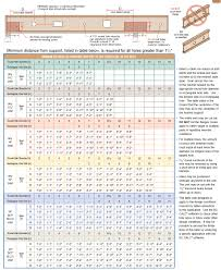 Boise Cascade I Joist Hole Chart Wooden Floor Framing Technical Books Pdf