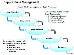 Supply Chain Presentation Template Merrier Info