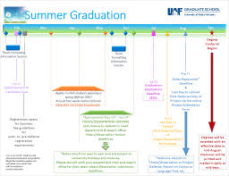Dates And Deadlines Graduate School Graduate School