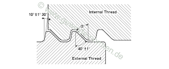 British Standard Cycle Thread Chart Thread Standard According To Din 6063 1 6063 2