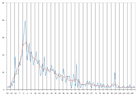 Grassroots Oracle Analytics In Apex Charts Moving Average