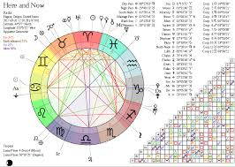 Sun Transititting Natal Chiron In Aries In The 5th House Re