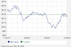 July 2019 Options Now Available For Barrick Gold Abx Nasdaq