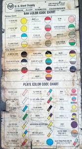 Steel Color Code Plottin Com Co