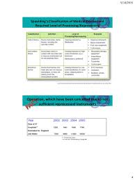 Spaulding Classification Chart Effective Management Of Surgical Instruments
