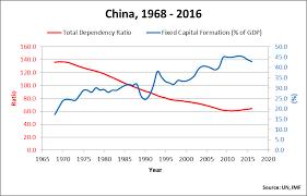 China Demographic Crisis And Economic Outlook Seeking Alpha