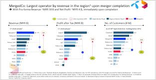Proposed Mega Merger Of Equals Between Axiata Telenor