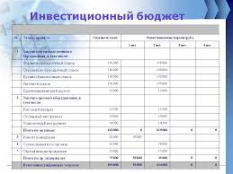 Инвестиционный проект на примере предприятия курсовая
