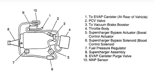 similiar gm exploded view keywords 2005 chevy uplander coolant sensor location moreover gm 3800 series 2