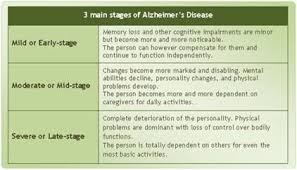 Stages Of Alzheimer S Disease Chart 7 Stages Of Alzheimers Symptoms And Stages Of Alzheimers