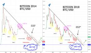 Scary Bitcoin Comparison 2014 And 2018 You Wont Believe
