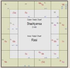 D60 Chart Analysis Astrology Of Twins A Study Chiraans Astrology