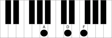 Dm Chord Piano How To Play The D Minor Chord Piano Chord