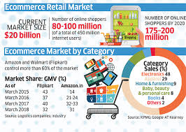 Amazon Vs Walmart Rumble In Indian Retail The Economic Times