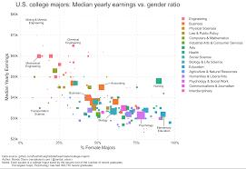 U S College Majors Median Yearly Earnings Vs Gender Ratio