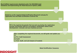 Halal Certification Registration In Indonesia Angeline Taniwan