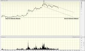 Big Charts History Gbtc Elliott Wave 5 0