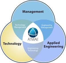 Identity Venn Diagram Atmae Organization Identity And Scope The Association Of