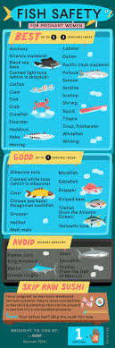 High Mercury Fish Chart Fish To Avoid And Fish To Eat During Pregnancy