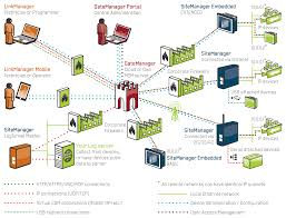 Ge Remote Access Remote Access For Utility Installations Secomea