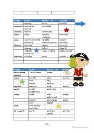 Verbal nouns are sometimes called 'pure verbal nouns.' verbal nouns are formed in a number of ways (usually by adding a suffix to the base form of the verb). Word Families Nouns Verbs Adjectives Adverbs English Esl Worksheets For Distance Learning And Physical Classrooms
