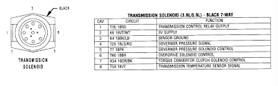 need the pinout diagram on the transmission of a 2000 dakota 3 9 v6 Dodge Dakota Transmission Wiring Diagram Dodge Dakota Transmission Wiring Diagram #28 2002 dodge dakota transmission wiring diagram