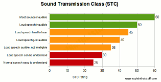 Stc Wall Rating Chart Soundproofing A Room Science Of Noise Reduction