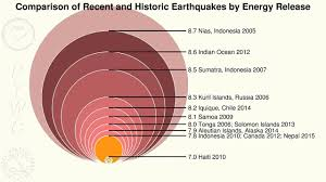 The richter scale is used by scientists to measure the magnitude of earthquakes. Measuring Earthquakes Intensity And Magnitude Kqed