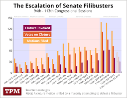 Senate Filibuster History Chart Charts Why The Filibuster May Soon Be Dead Chart