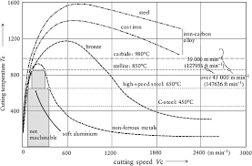 Metal Cutting Speed Chart High Speed Machining An Overview Sciencedirect Topics