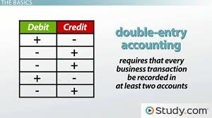 Accounting Debits And Credits Chart Understanding Debits And Credits In Accounting