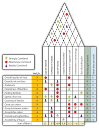 House Of Quality Chart Knowing Your Customers