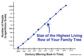your family past present and future wait but why family tree statistics