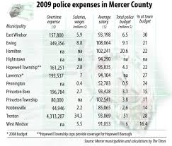 Pa State Police Salary Chart In Mercer Towns Wide Range In Police Salaries Nj Com